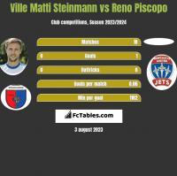 Ville Matti Steinmann vs Reno Piscopo h2h player stats