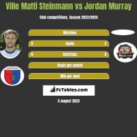 Ville Matti Steinmann vs Jordan Murray h2h player stats