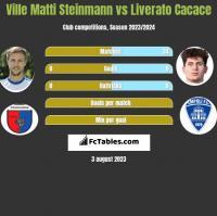 Ville Matti Steinmann vs Liverato Cacace h2h player stats