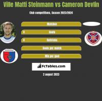 Ville Matti Steinmann vs Cameron Devlin h2h player stats