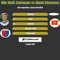 Ville Matti Steinmann vs Gianni Stensness h2h player stats