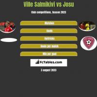 Ville Salmikivi vs Josu h2h player stats