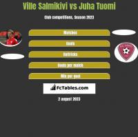 Ville Salmikivi vs Juha Tuomi h2h player stats