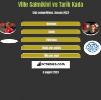 Ville Salmikivi vs Tarik Kada h2h player stats
