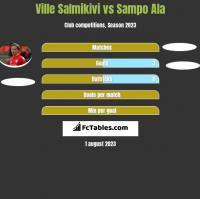 Ville Salmikivi vs Sampo Ala h2h player stats