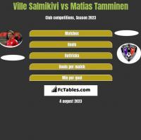 Ville Salmikivi vs Matias Tamminen h2h player stats