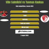Ville Salmikivi vs Tuomas Kaukua h2h player stats