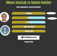 Vilmos Vanczak vs Kamen Hadziev h2h player stats