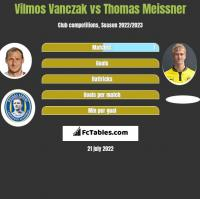 Vilmos Vanczak vs Thomas Meissner h2h player stats