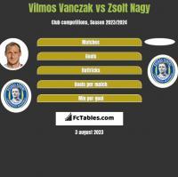 Vilmos Vanczak vs Zsolt Nagy h2h player stats