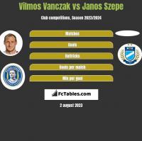 Vilmos Vanczak vs Janos Szepe h2h player stats