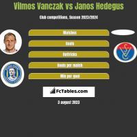 Vilmos Vanczak vs Janos Hedegus h2h player stats