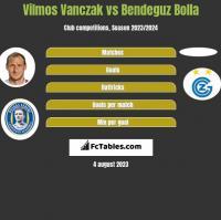 Vilmos Vanczak vs Bendeguz Bolla h2h player stats