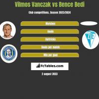 Vilmos Vanczak vs Bence Bedi h2h player stats