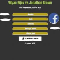 Vilyan Bijev vs Jonathan Brown h2h player stats