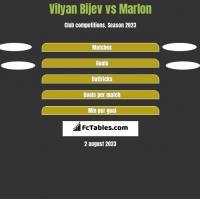 Vilyan Bijev vs Marlon h2h player stats