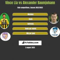 Vince Lia vs Alexander Baumjohann h2h player stats
