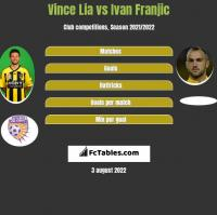 Vince Lia vs Ivan Franjic h2h player stats