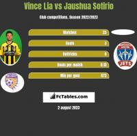 Vince Lia vs Jaushua Sotirio h2h player stats
