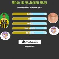 Vince Lia vs Jordan Elsey h2h player stats