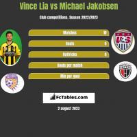 Vince Lia vs Michael Jakobsen h2h player stats