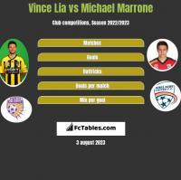 Vince Lia vs Michael Marrone h2h player stats