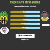 Vince Lia vs Mirko Boland h2h player stats