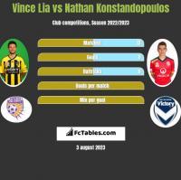 Vince Lia vs Nathan Konstandopoulos h2h player stats