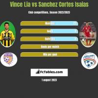 Vince Lia vs Sanchez Cortes Isaias h2h player stats