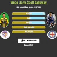 Vince Lia vs Scott Galloway h2h player stats