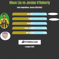 Vince Lia vs Jordan O'Doherty h2h player stats
