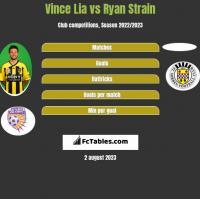 Vince Lia vs Ryan Strain h2h player stats