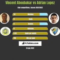 Vincent Aboubakar vs Adrian Lopez h2h player stats