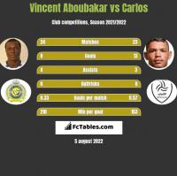 Vincent Aboubakar vs Carlos h2h player stats