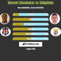 Vincent Aboubakar vs Chiquinho h2h player stats