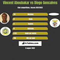 Vincent Aboubakar vs Diogo Goncalves h2h player stats