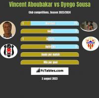 Vincent Aboubakar vs Dyego Sousa h2h player stats