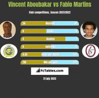 Vincent Aboubakar vs Fabio Martins h2h player stats
