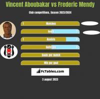 Vincent Aboubakar vs Frederic Mendy h2h player stats