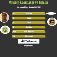 Vincent Aboubakar vs Gelson h2h player stats