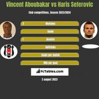 Vincent Aboubakar vs Haris Seferovic h2h player stats