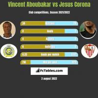 Vincent Aboubakar vs Jesus Corona h2h player stats