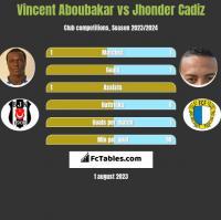 Vincent Aboubakar vs Jhonder Cadiz h2h player stats
