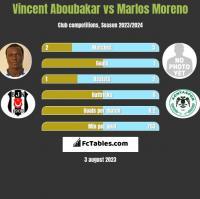 Vincent Aboubakar vs Marlos Moreno h2h player stats