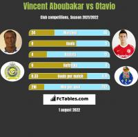 Vincent Aboubakar vs Otavio h2h player stats