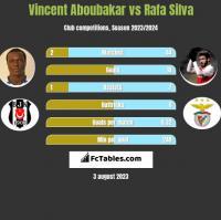 Vincent Aboubakar vs Rafa Silva h2h player stats