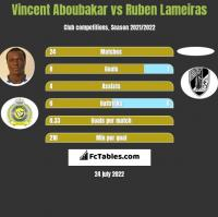 Vincent Aboubakar vs Ruben Lameiras h2h player stats