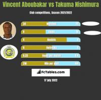 Vincent Aboubakar vs Takuma Nishimura h2h player stats
