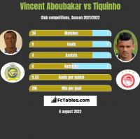 Vincent Aboubakar vs Tiquinho h2h player stats