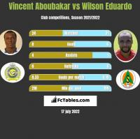 Vincent Aboubakar vs Wilson Eduardo h2h player stats
